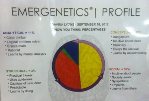My Emergenetics Profile